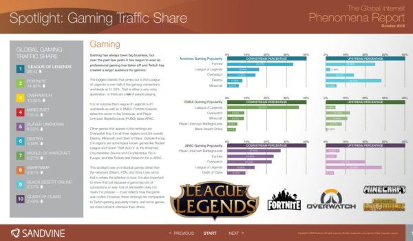 gaming trafic share